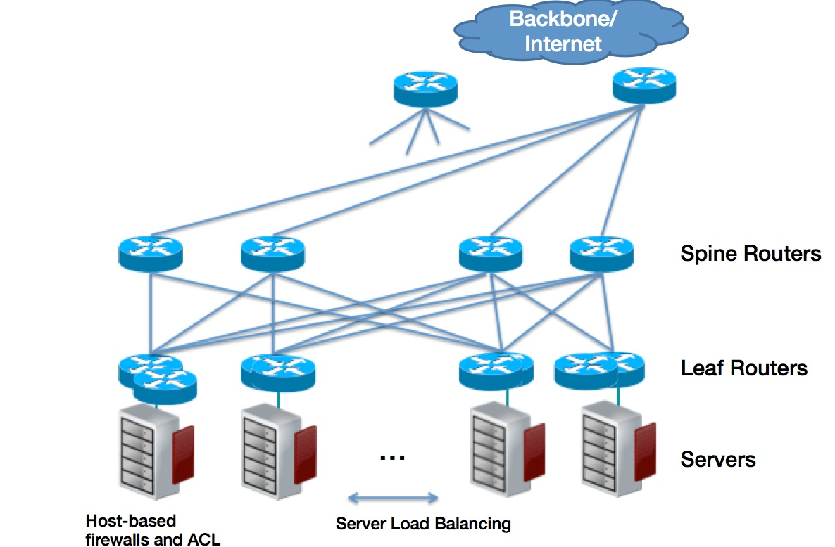 CloudStack Basic Networking : frictionless infrastructure ...